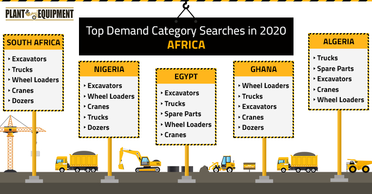 Top Demand Category Searches in 2020 - Africa