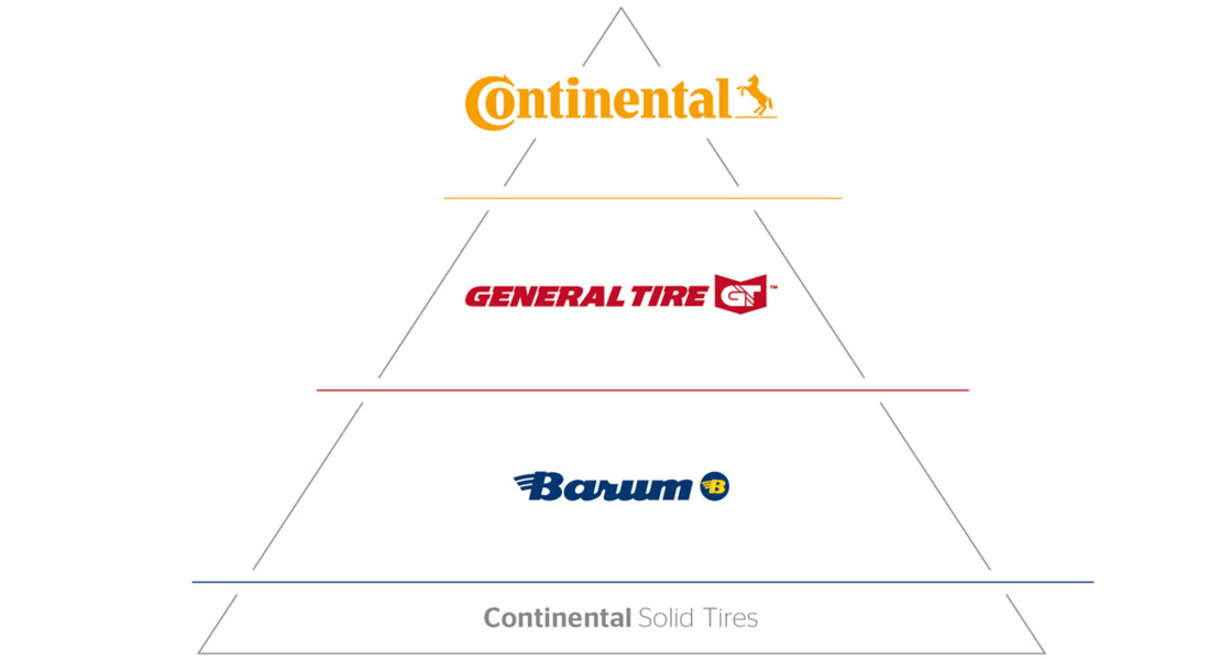 Continental Relaunches Solid Tire Segment For Industrial Vehicles As Brand Triad
